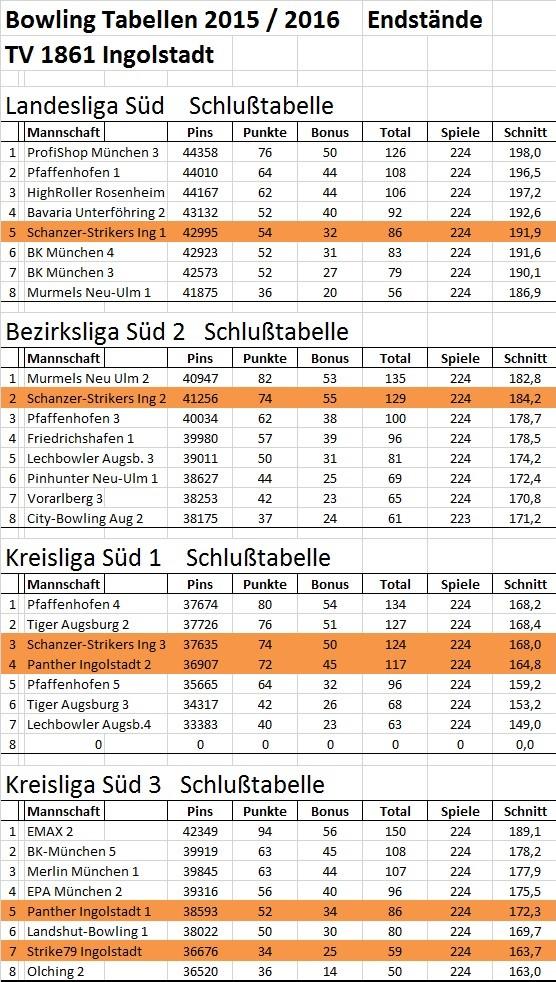 Tabellenstände 2015-2016